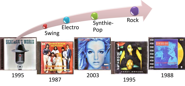 Restposten auf CD für Musikliebhaber