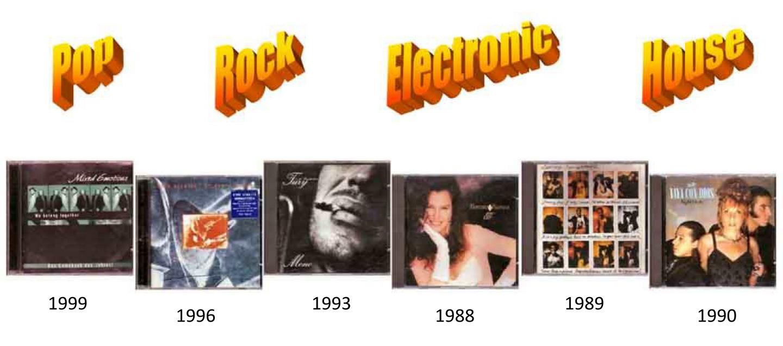 Comeback von Stars und Sternchen auf CD